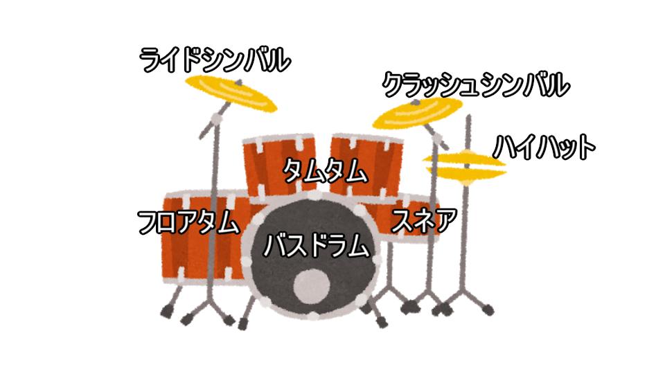 ドラムセットの各パーツの名称